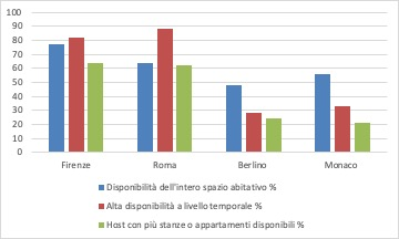 Regolare o no l'home sharing?