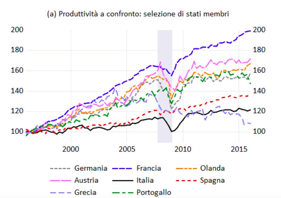 Le determinanti della produttività del lavoro nell'Area Euro