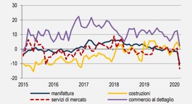 Il mercato del lavoro in Italia prima dello tsnuami Covid-19….e dopo?