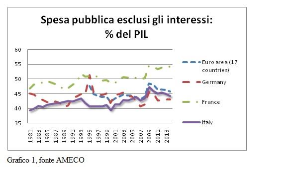 Nella spesa pubblica italiana si annidano sprechi e intollerabili sacche di privilegi La spesa pubblica è oggetto di tagli incisivi in Italia da oltre venti anni, senza che sprechi e privilegi siano stati cancellati | Pro Capite significato