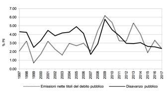Il problema del debito privato e lo scopo del debito pubblico