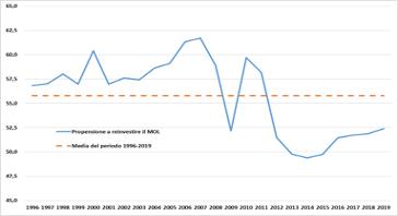 Investimenti, profitti e ripresa: il problema italiano. Un'analisi di lungo periodo