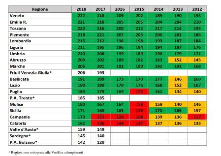 Prime riflessioni sulla Governance della Sanità in Italia dopo la Riforma del Titolo V. Conflitti costituzionali e divari regionali
