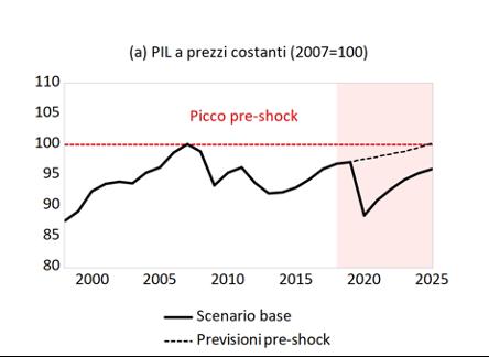 L'efficacia del Next Generation EU per la ripresa dell'economia italiana