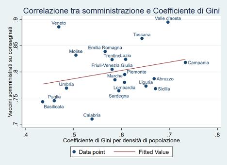 L'eterogeneità dei risultati nella campagna vaccinale italiana