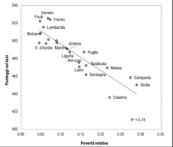 Divari regionali nelle competenze scolastiche e disuguaglianze socioeconomiche