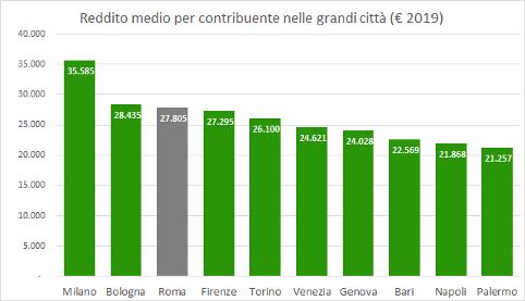 Il reddito dei romani