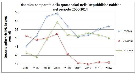 Apparenza e realtà della crescita economica nelle Repubbliche Baltiche