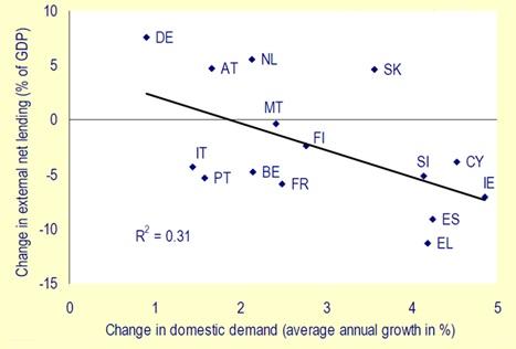 La ripresa e lo spettro dell'austerità competitiva