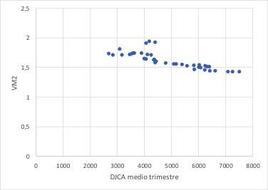 Correlazione tra VM2 e DJCA
