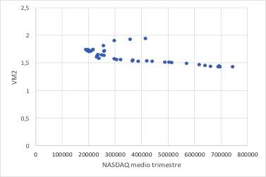 Correlazione tra VM2 e NASDAQ-100