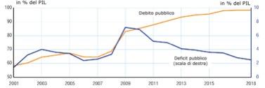 Debito Pubblico francia 2019 'andamento del deficit pubblico invece è segnato da una crescita che a partire dal 2017 l'ha fatto passare dal 2,6% del PIL del 2018 al 3% del 2019. Questa evoluzione è legata oltre ai tagli alle imposte e alle politiche di austerità anche all'andamento dei consumi, degli investimenti privati e del commercio estero. A partire dal 1 Gennaio 2019 un ulteriore incentivo alle imprese è stato dato dalla trasformazione del CICE in una riduzione degli oneri sociali sulla massa salariale, circa 20 miliardi di euro l'anno che hanno influito sul deficit, malgrado i dubbi che permangono sull'efficacia di questa operazione in termini di occupazione.[8]