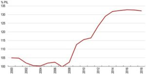 Debito-delle-amministrazioni-pubbliche-rispetto-al-PIL