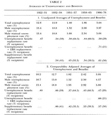 disoccupazione-volontaria-teoria-neoclassica