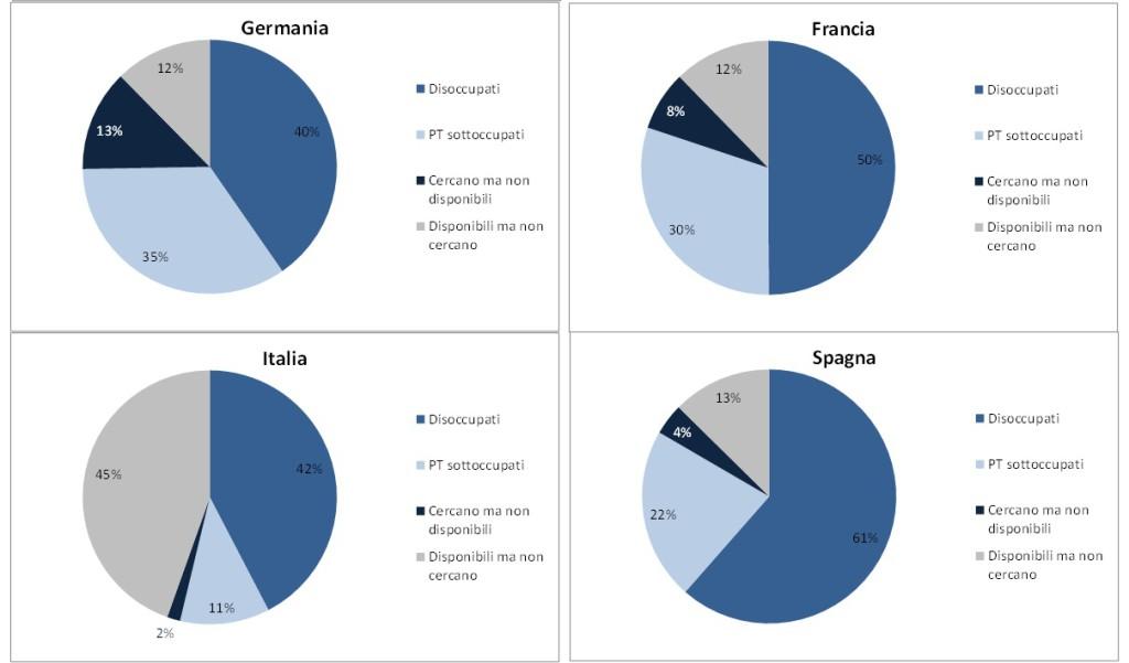 Disoccupazione confronto europa