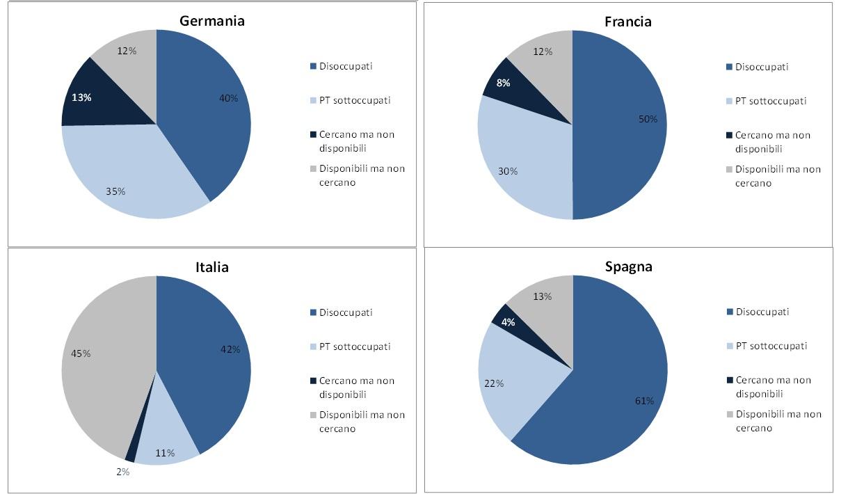 Disoccupazione in Europa: una misura più completa