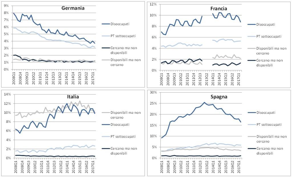 Trend Disoccupazione confronto europa