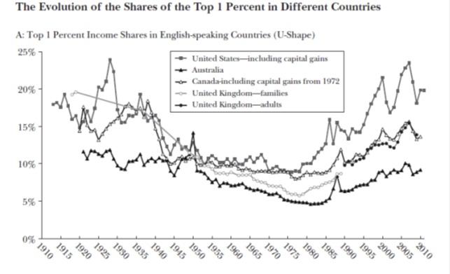 Disuguaglianza reddito un percento
