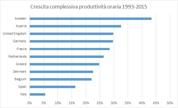 Euro crescita produttività