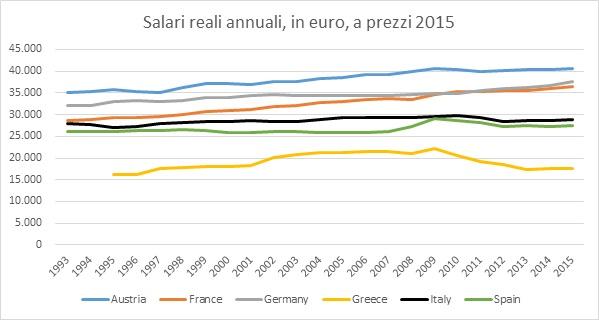Euro salari reali