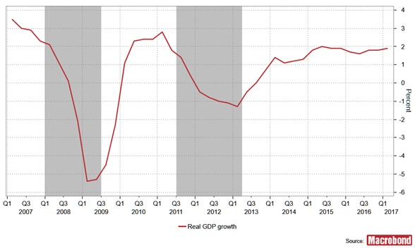 Eurozona double dip