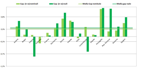 gap-roduttivita-salari-euro