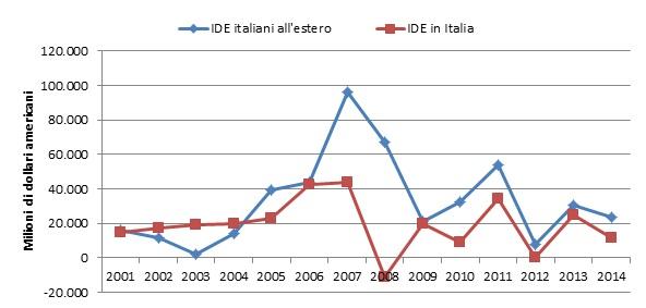 Investimenti diretti estero