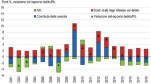 La-Bassa-crescita-ha-contribuito-all-alto-debito-pubblico