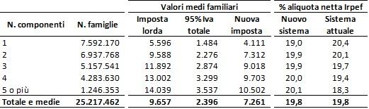 tabella7