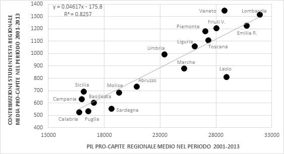 Valutazione delle Università e distribuzione delle risorse scarse