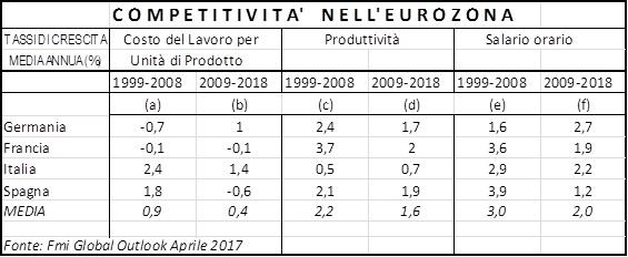 competitivita europa eurozona
