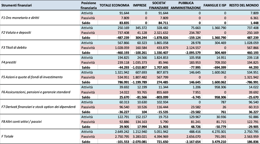 Come misurare il debito pubblico Le famiglie italiane mostrano una ricchezza finanziaria particolarmente elevata[7] con un saldo attivo di 3.479 miliardi di euro, in crescita di 240 miliardi di euro, con una prevalenza in valuta e depositi e in azioni e quote di fondi di investimento.