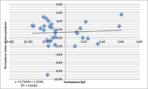 correlazione epl occupazione