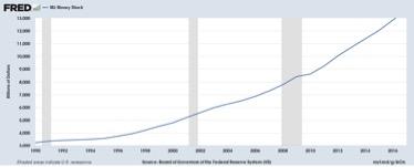 creazione di mezzi monetari in USA