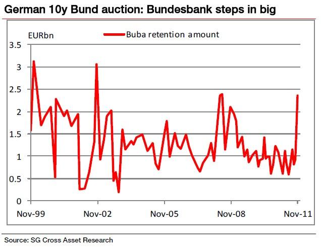 L'eccezione tedesca nel collocamento dei titoli di stato