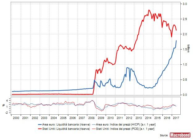 debito pubblico inflazione tqm moneta endogena