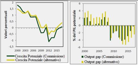 deficit strutturale – si raggiungerebbe il pareggio strutturale di bilancio e questo permetterebbe la possibilità di liberare risorse utili per rilanciare la domanda e l'occupazione.