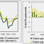 deficit strutturale La Commissione europea ha bocciato la manovra italiana perché considera il deficit troppo alto | di Cassese per Economia e Politica