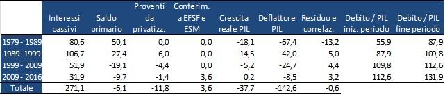 determinanti debito pubblico italia tabella