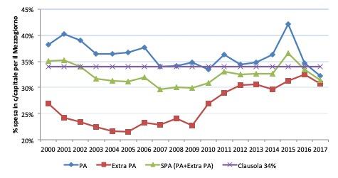 divario nord sud Negli ultimi 17 anni la quota 34% è quasi sempre stata superata se si guarda all'incidenza della spesa in c/capitale (comprensiva dei Fondi UE) per il Mezzogiorno da parte della Pubblica Amministrazione (PA). Di contro non è mai stata superata se si guarda al solo settore Extra PA (cioè le Imprese Pubbliche Nazionali e Locali) e solo raramente se si guarda alla spesa del Settore Pubblico Allargato. Al contempo, traspare con palese evidenza come il settore Extra PA delle Imprese Pubbliche Nazionali e Locali, con la sua spesa molto più bassa del 34%, abbia giocato un contributo determinante nella mancata crescita del Mezzogiorno, essendo responsabile in misura significativa del deficit di infrastrutturazione che caratterizza il Mezzogiorno d'Italia.