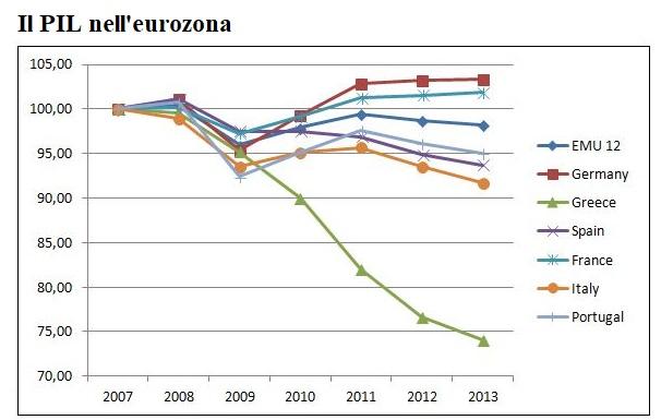 Eurocrisi: il conto alla rovescia non si è fermato