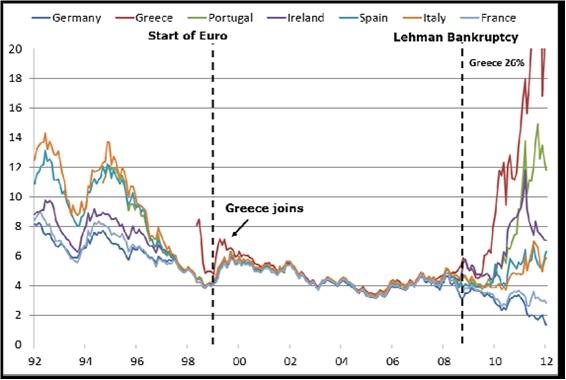 La guerra dei mercati. Competizione, speculazione e interessi nella crisi dell'eurozona
