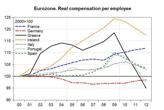 Fatica sprecata. Produttività e salari in Europa