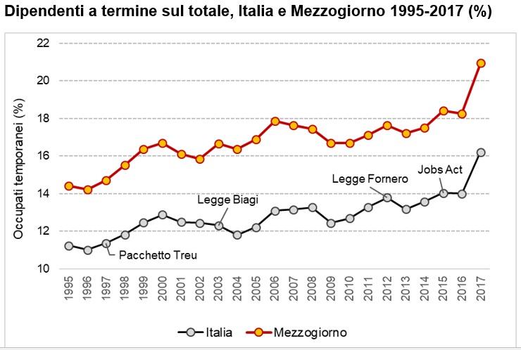 Le due Italie del lavoro