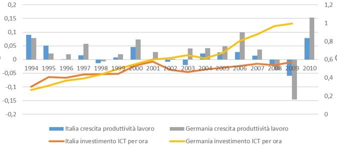Produttività, cambiamento strutturale e riforme sbagliate