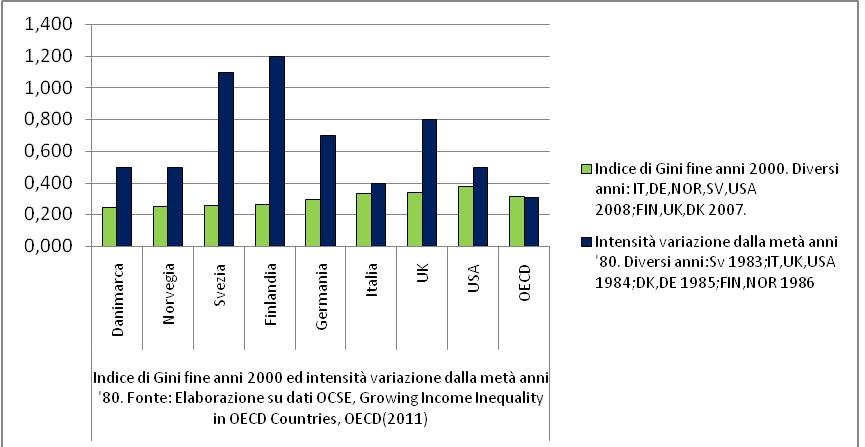 Disuguaglianza e flessibilità: l'attacco al lavoro