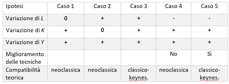 funzione di produzione neoclassica