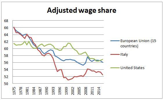Quota salari e investimenti: alcuni effetti delle riforme del lavoro