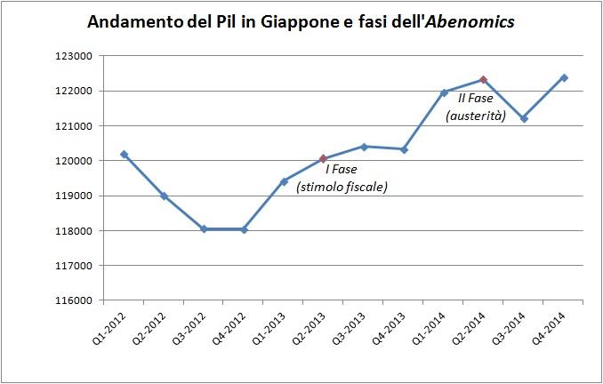 Perchè l'Abenomics delude: QE e austerità