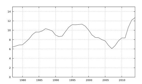 Flessibilità o domanda aggregata? L'andamento dell'occupazione in Italia